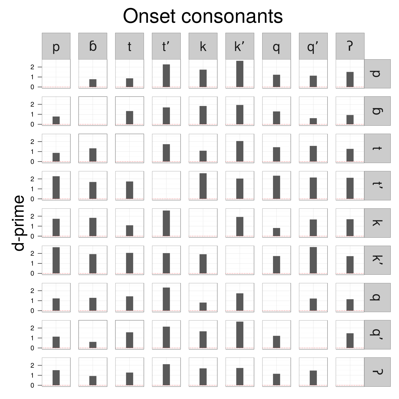 DPrime of Onset Consonants in Kaqchikel