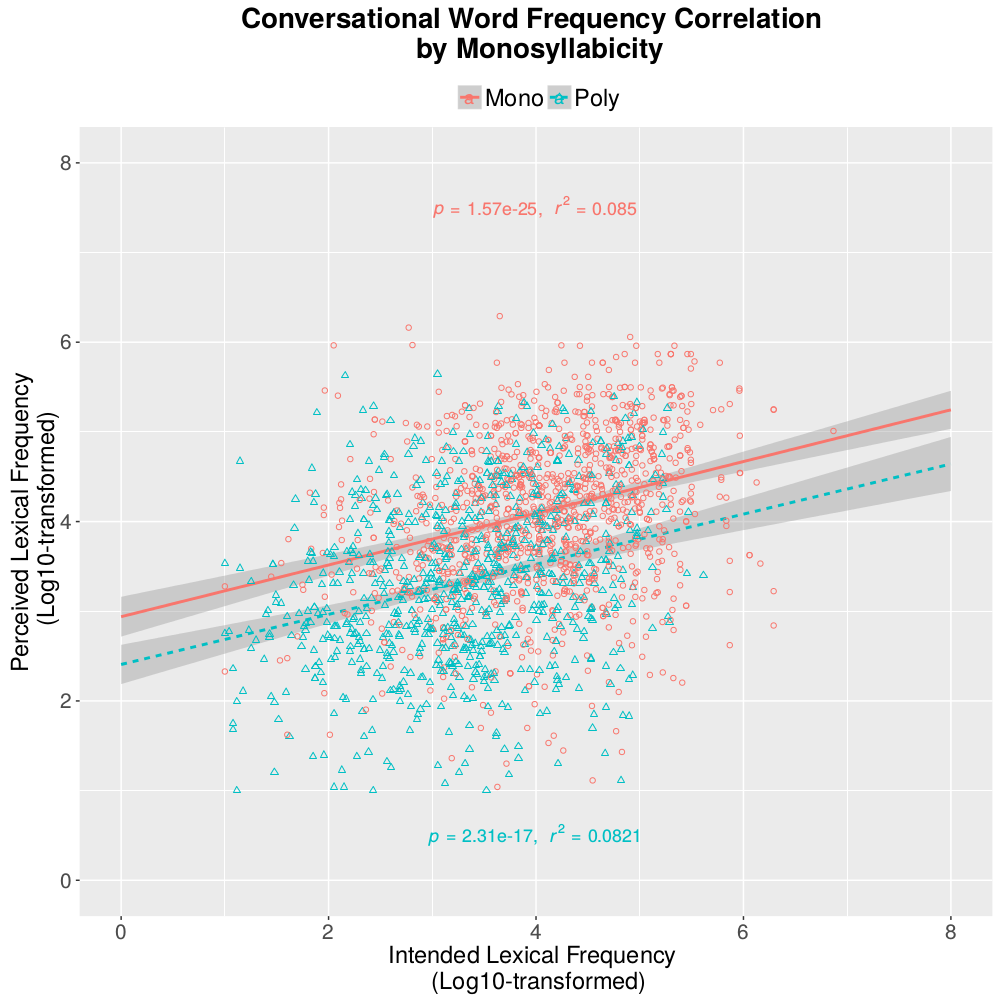 Conversational Correlation of Frequency